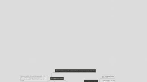 Mind Map: como iniciar mi propio negocio