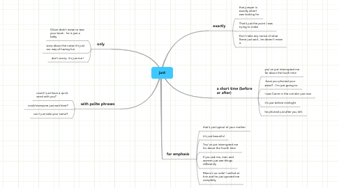 Mind Map: just