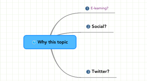 Mind Map: Why this topic