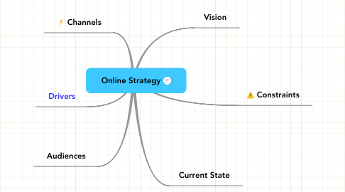 Mind Map: Online Strategy