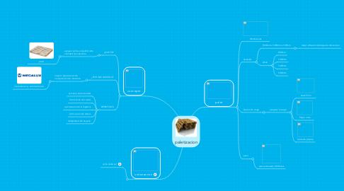 Mind Map: paletizacion