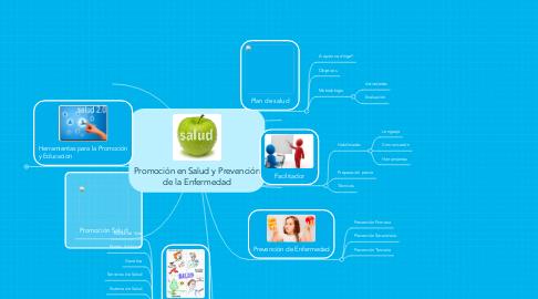 Mind Map: Promoción en Salud y Prevención de la Enfermedad