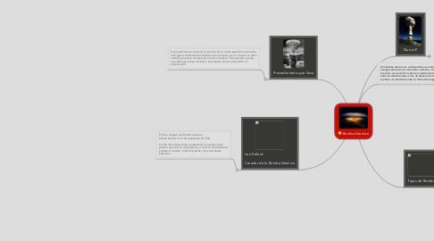 Mind Map: Bomba Atomica