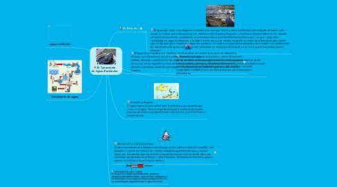Mind Map: El Tratamiento de Aguas Residuales