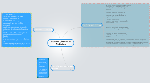 Mind Map: Proyectos Contables de Mindmeister