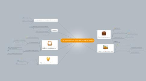 Mind Map: Как организовать и провести мероприятие