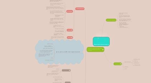 Mind Map: Имидж деловой женщины