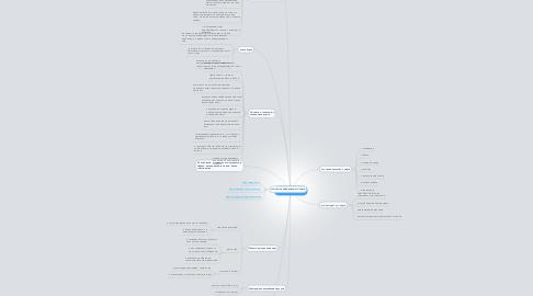 Mind Map: интеллект - карта