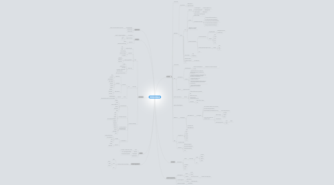 Mind Map: B2B Integration