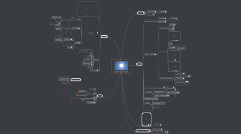 Mind Map: STARING AT THE SUN