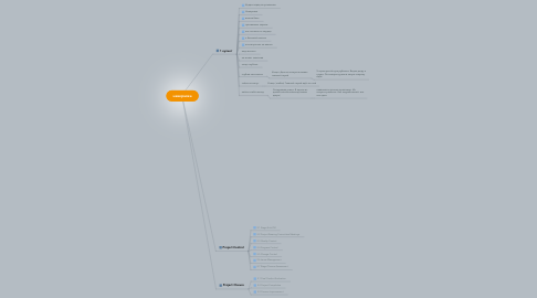 Mind Map: наверняка
