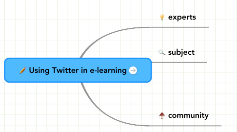 Mind Map: Using Twitter in e-learning
