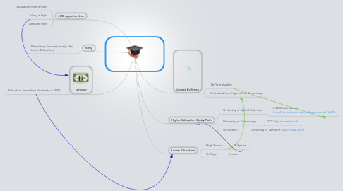 Mind Map: Studying in Finland