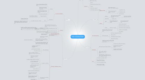 Mind Map: Analyse du Mémoire de Blarvor selon le Guide FAD d'Audet