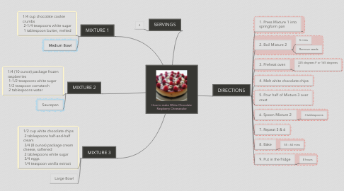 Mind Map: How to make White Chocolate Raspberry Cheesecake