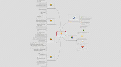 Mind Map: Roční tréninkový plán