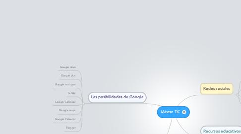 Mind Map: Máster TIC