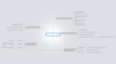 Mind Map: French and Indian War