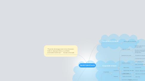 Mind Map: Spanish Hybrid Course