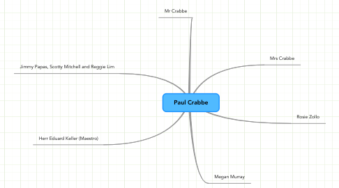 Mind Map: Paul Crabbe