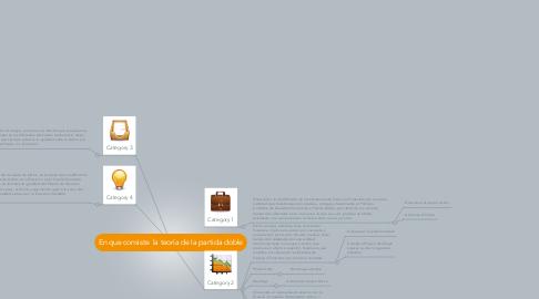 Mind Map: En que consiste  la teoría de la partida doble