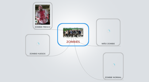 Mind Map: ZOMBIES