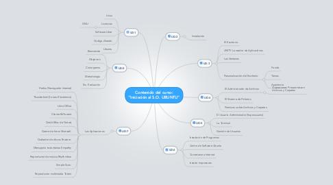 """Mind Map: Contenido del curso: """"Iniciación al S.O. UBUNTU"""""""