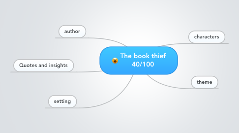 Mind Map: The book thief 40/100