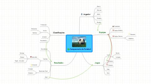 Mind Map: Campeonato de Futebol