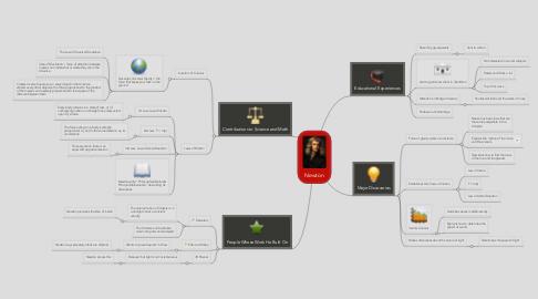 Mind Map: Newton