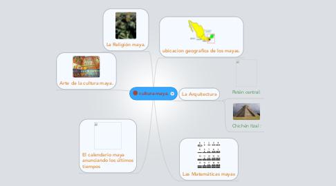 Mind Map: cultura maya.
