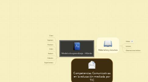 Mind Map: Competencias Comunicativas en la educación mediada por TIC
