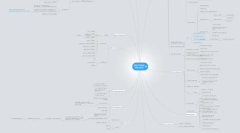 Mind Map: ЗДОРОВЬЕ ТРЕНИНГ