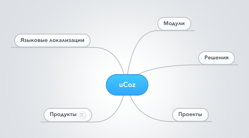 Mind Map: uCoz