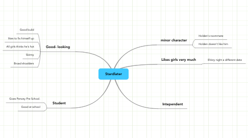 Mind Map: Stardlater