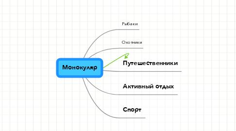 Mind Map: Монокуляр