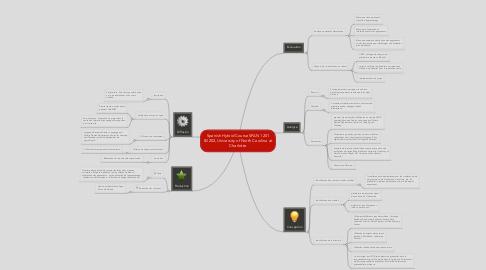 Mind Map: Spanish Hybrid Course SPAN 1201 &1202, University of North Carolina at Charlotte