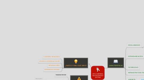 Mind Map: LMS:LEARNING MANAGEMENT SYSTEM