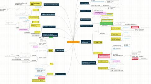 Mind Map: План трафика на ноябрь