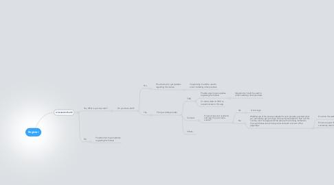 Mind Map: Register