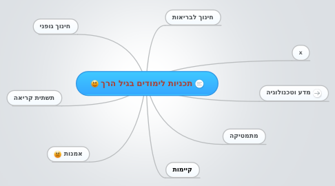 Mind Map: תכניות לימודים בגיל הרך