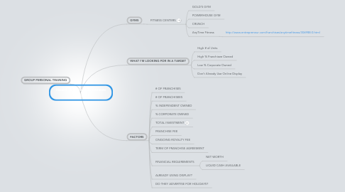 Mind Map: Health & Fitness Businesses (Targets)