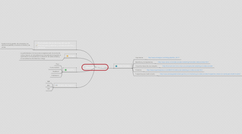Mind Map: Mercadeo en linea