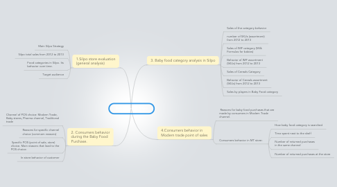 Mind Map: Baby food in Silpo