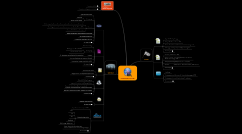 Mind Map: LANGUAGES DU WEB