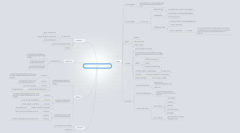 Mind Map: Les formations  synchrones