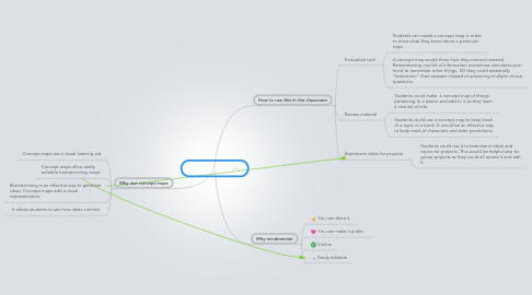 Mind Map: Concept Maps