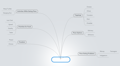 Mind Map: Pizza Delivery