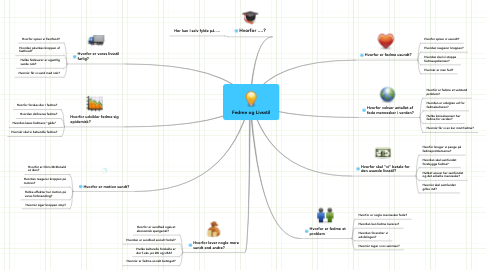 Mind Map: Fedme og Livsstil