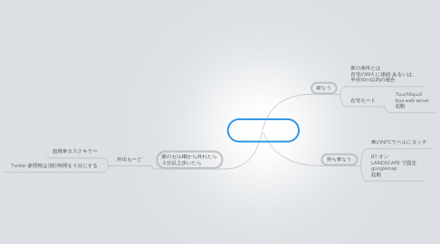Mind Map: AutomateIT